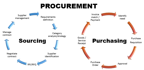 what is the different between procurement and purchasing
